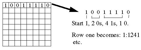 Run length encoding binary online